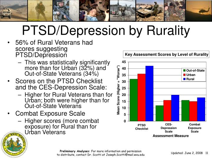 PTSD/Depression by Rurality