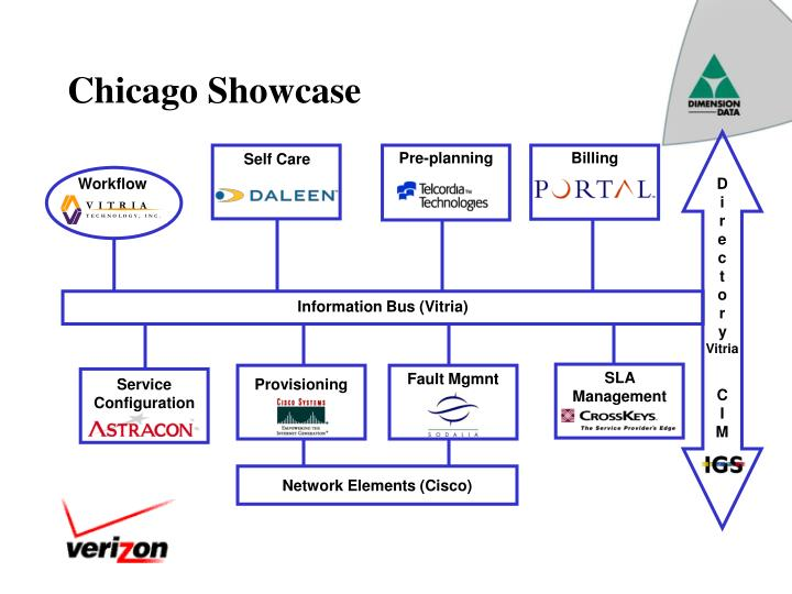 Chicago Showcase