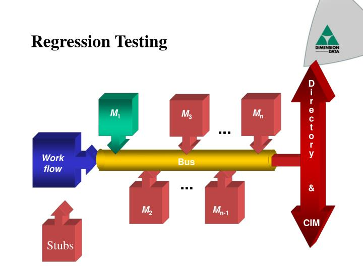 Regression Testing