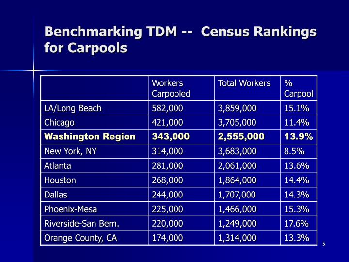 Benchmarking TDM --  Census Rankings for Carpools