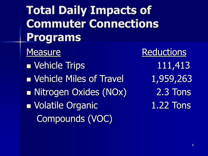 Total Daily Impacts of Commuter Connections Programs
