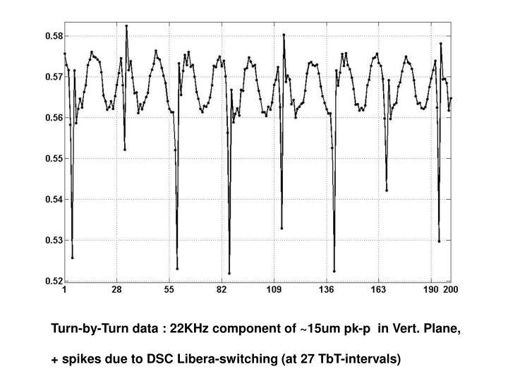 Turn-by-Turn data : 22KHz component of ~15um pk-p  in Vert. Plane,