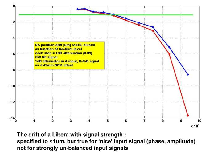 The drift of a Libera with signal strength :