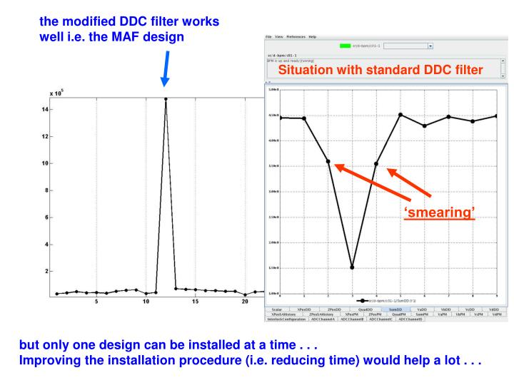the modified DDC filter works