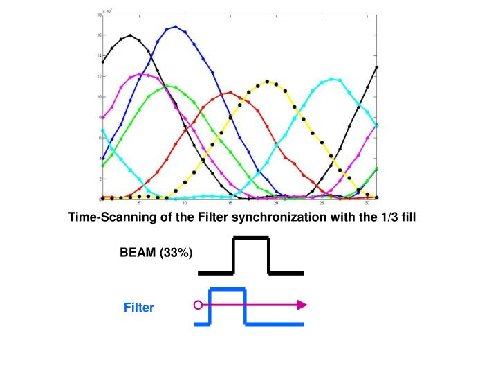 Time-Scanning of the Filter synchronization with the 1/3 fill