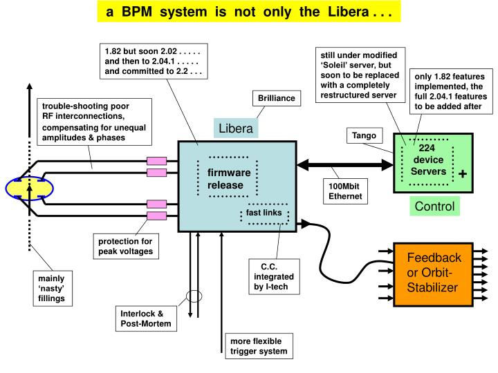 a  BPM  system  is  not  only  the  Libera . . .