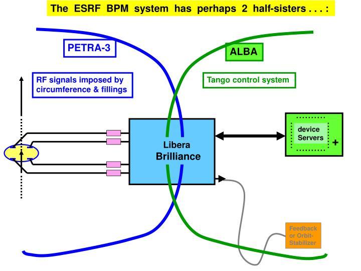 The  ESRF  BPM  system  has  perhaps  2  half-sisters . . . :