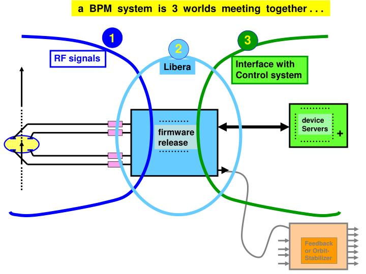 a  BPM  system  is  3  worlds  meeting  together . . .