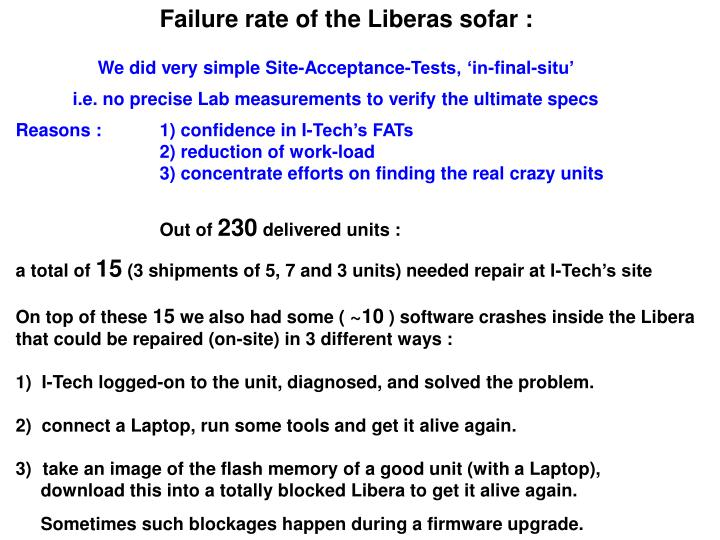 Failure rate of the Liberas sofar :