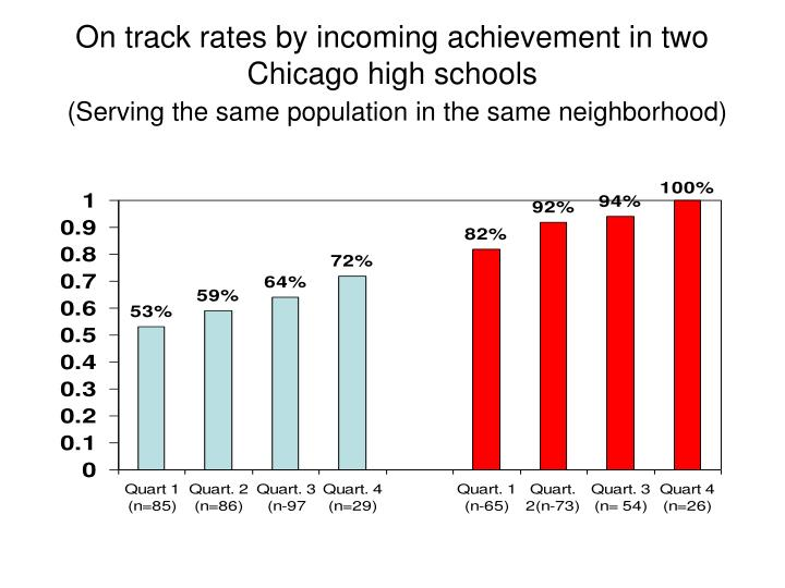 On track rates by incoming achievement in two Chicago high schools