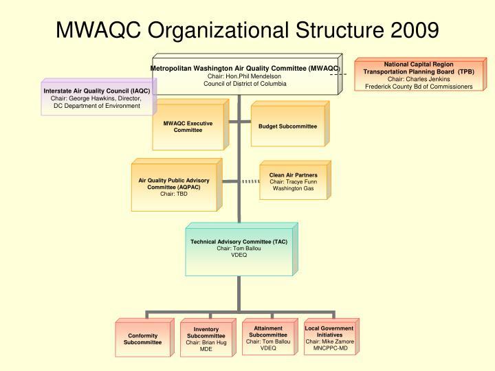 MWAQC Organizational Structure 2009