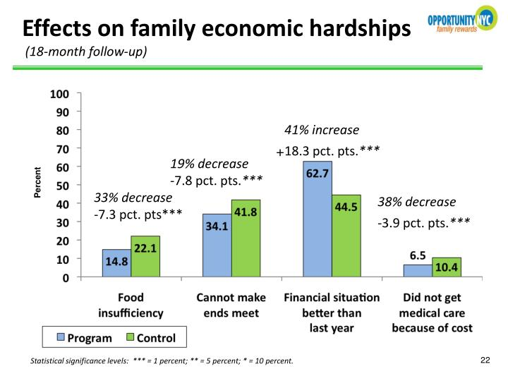 Effects on family economic hardships