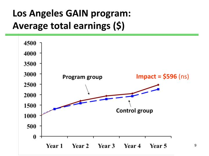 Los Angeles GAIN program: