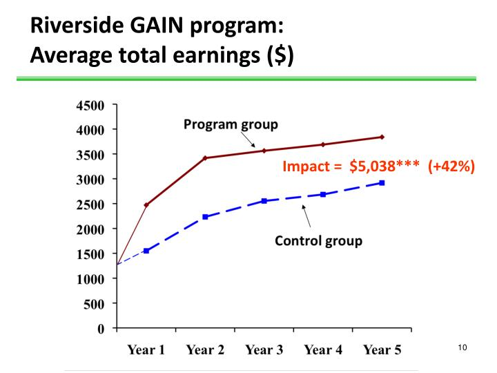 Riverside GAIN program: