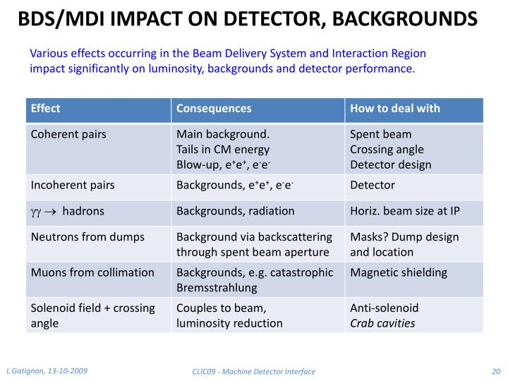 BDS/MDI IMPACT ON DETECTOR, BACKGROUNDS