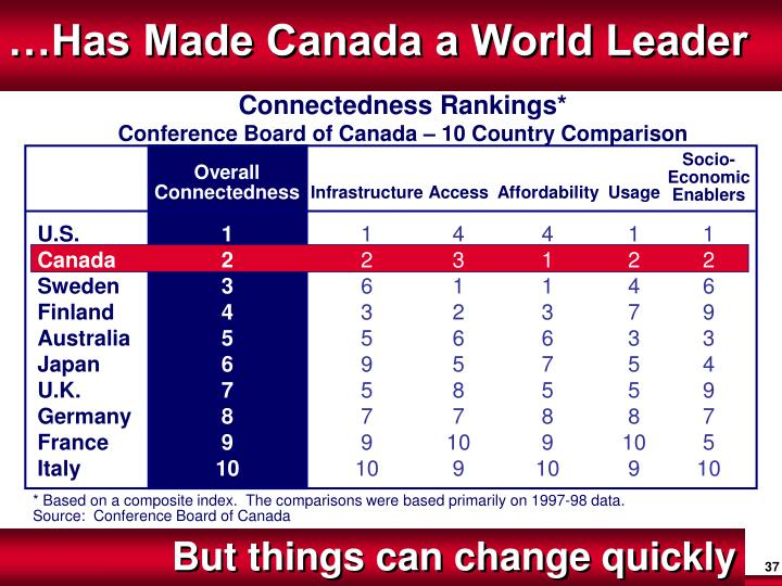 …Has Made Canada a World Leader