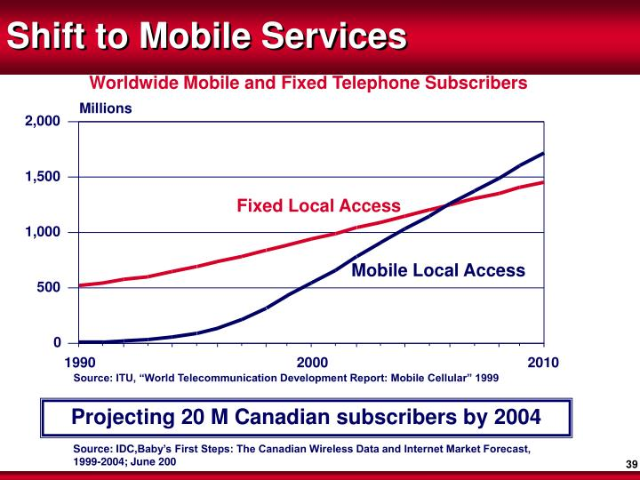 Worldwide Mobile and Fixed Telephone Subscribers