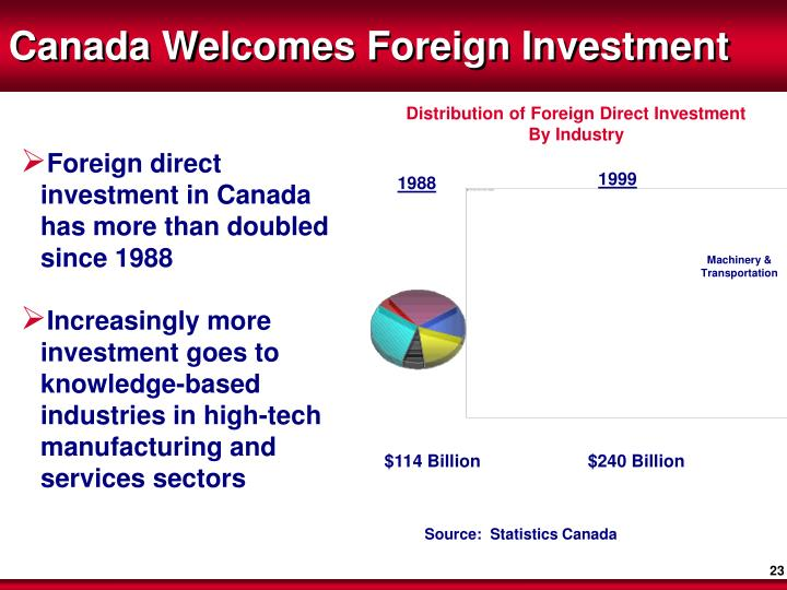 Canada Welcomes Foreign Investment