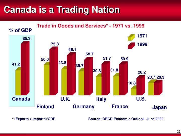 Canada is a Trading Nation