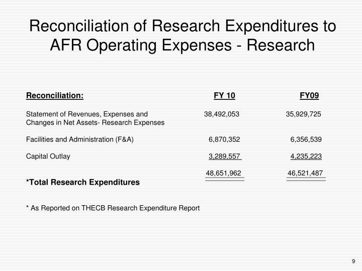Reconciliation of Research Expenditures to