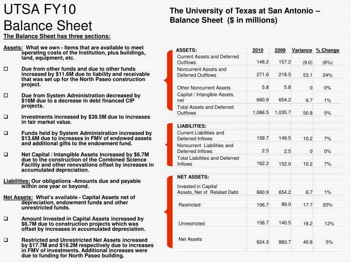 The University of Texas at San Antonio – Balance Sheet  ($ in millions)