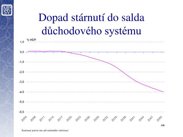 Dopad stárnutí do salda důchodového systému