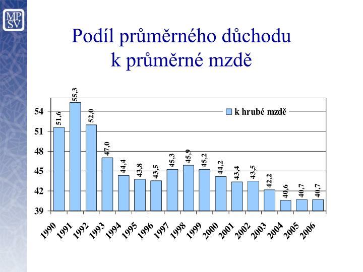 Podíl průměrného důchodu