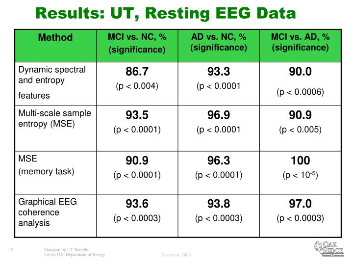Results: UT, Resting EEG Data
