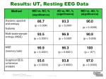 results ut resting eeg data