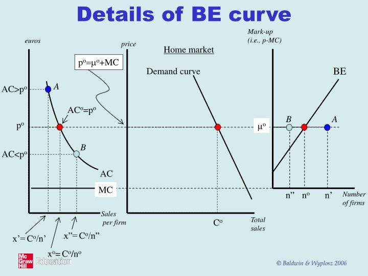 Details of BE curve