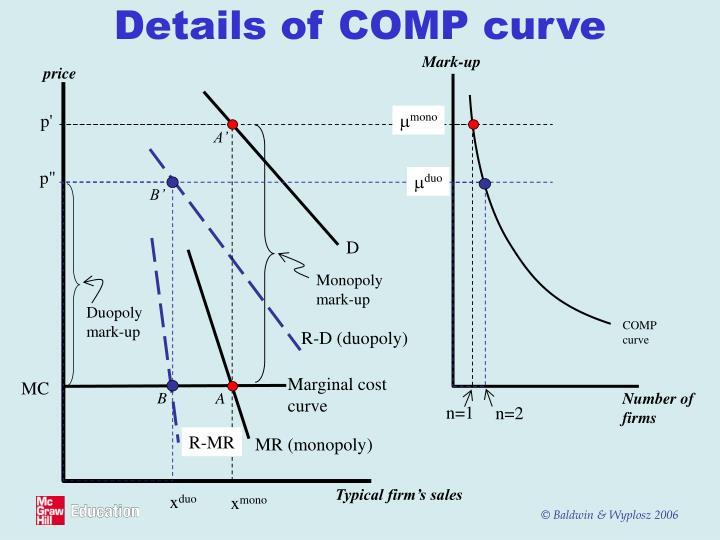 Details of COMP curve