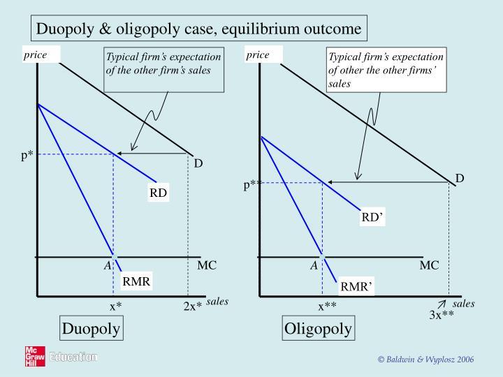 Duopoly & oligopoly case, equilibrium outcome