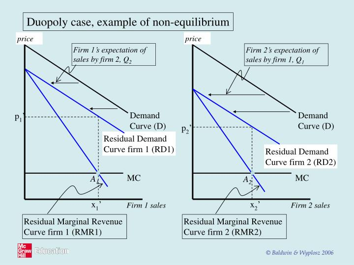 Duopoly case, example of non-equilibrium