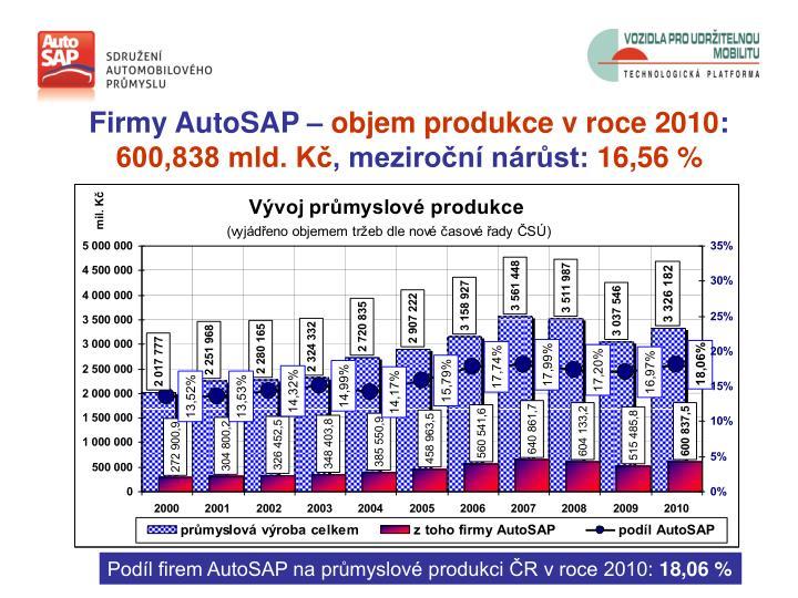 Firmy AutoSAP –
