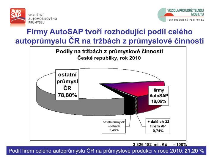 Firmy AutoSAP tvoří rozhodující podíl celého autoprůmyslu ČR na tržbách z průmyslové činnosti
