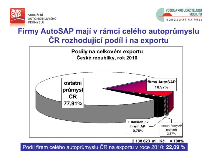 Firmy AutoSAP mají v rámci celého autoprůmyslu ČR rozhodující podíl i na exportu