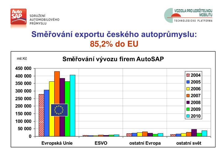 Směřování exportu českého autoprůmyslu:
