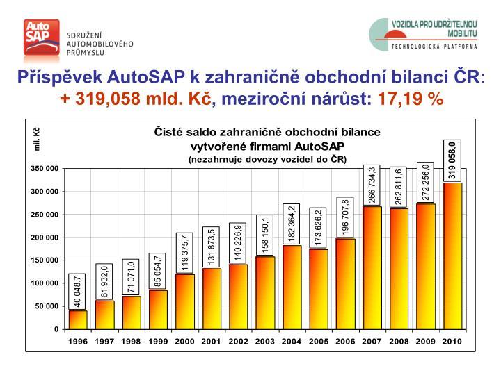 Příspěvek AutoSAP k zahraničně obchodní bilanci ČR: