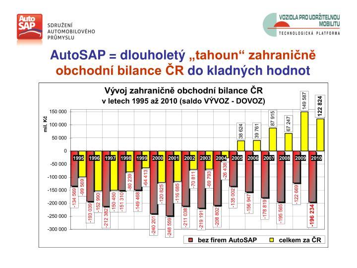 AutoSAP = dlouholetý