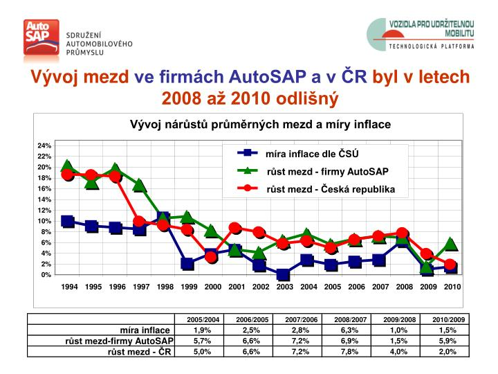 Vývoj nárůstů průměrných mezd a míry inflace