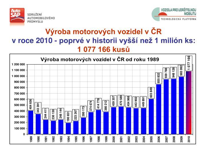 Výroba motorových vozidel v ČR