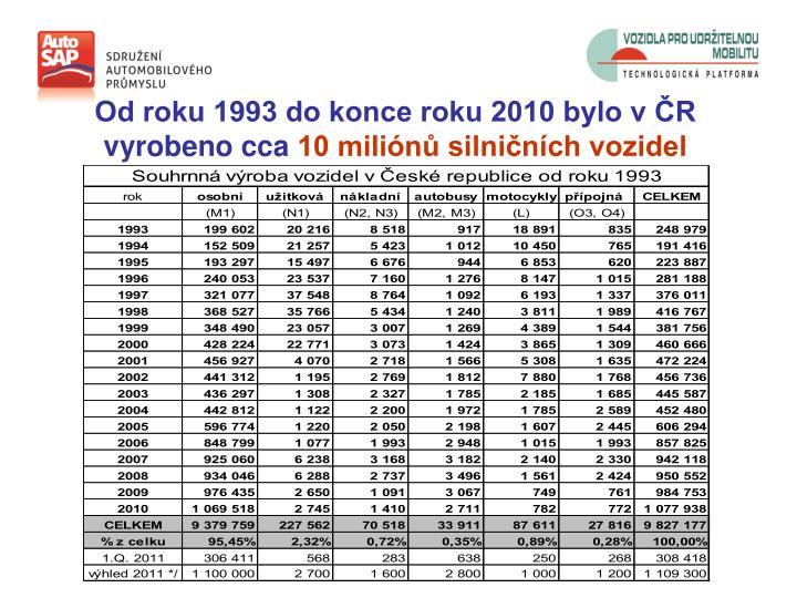 Od roku 1993 do konce roku 2010 bylo v ČR vyrobeno cca