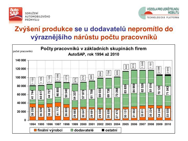 Zvýšení produkce