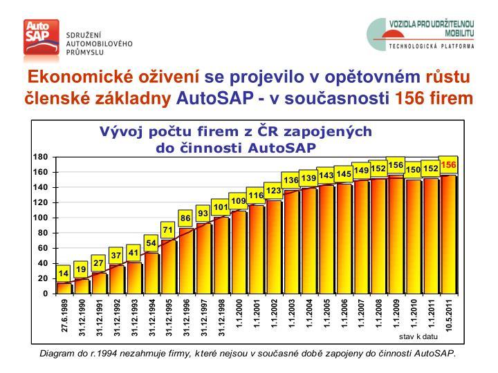Ekonomické oživení