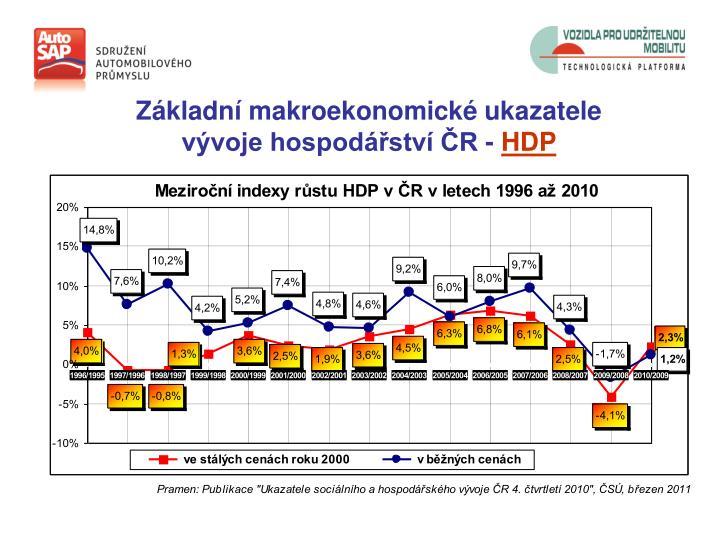 Základní makroekonomické ukazatele