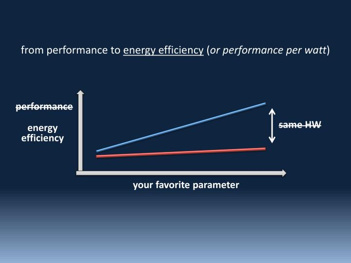 from performance to