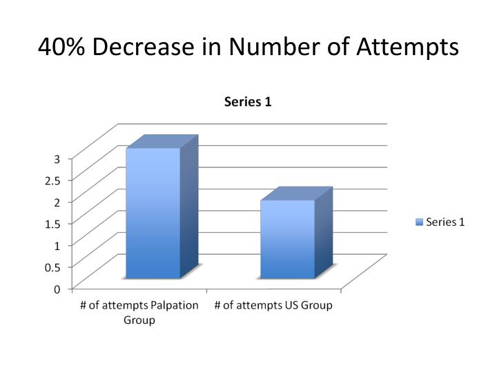 40% Decrease in Number of Attempts