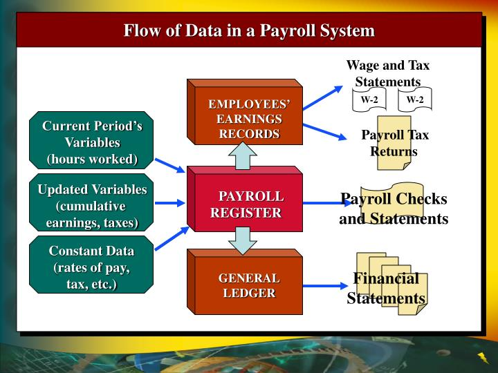 Wage and Tax