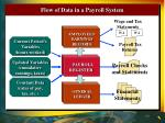 flow of data in a payroll system