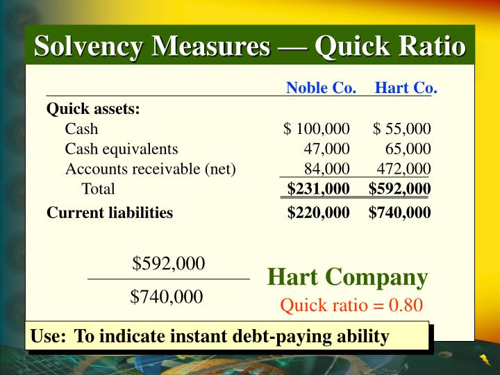 Solvency Measures — Quick Ratio